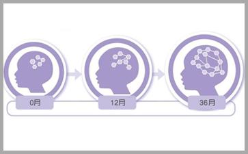 大脑发育速度三岁前最快要进行早期教育